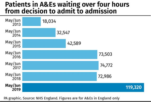 Patients in A&Es waiting over four hours from decision to admit to admission