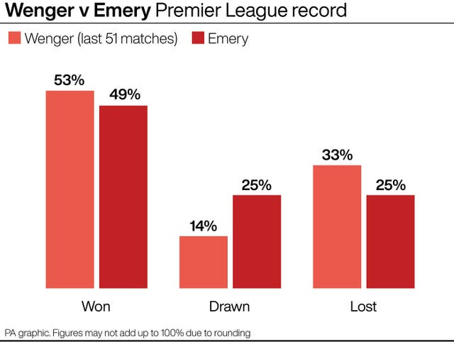 SOCCER Arsenal Record