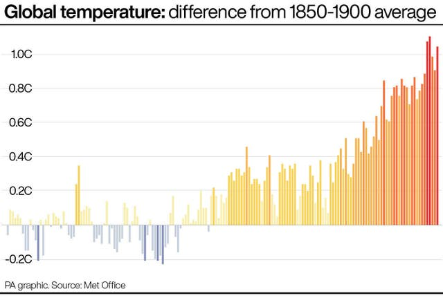 Global temperature: difference from 1850-1900 average