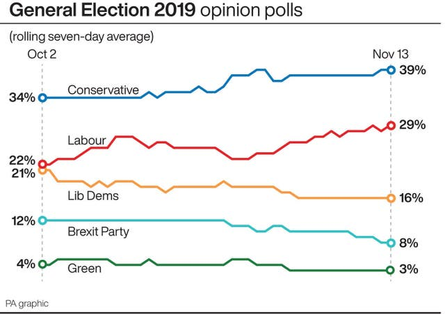 General Election 2019 opinion polls