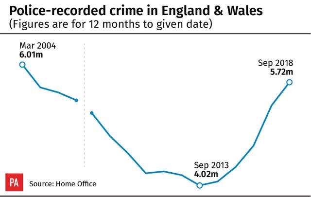 CRIME Figures