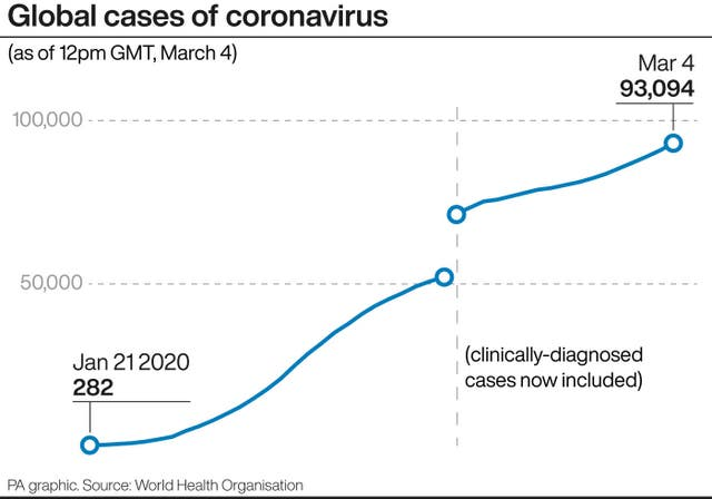 A PA infographic detailing Global cases of coronavirus