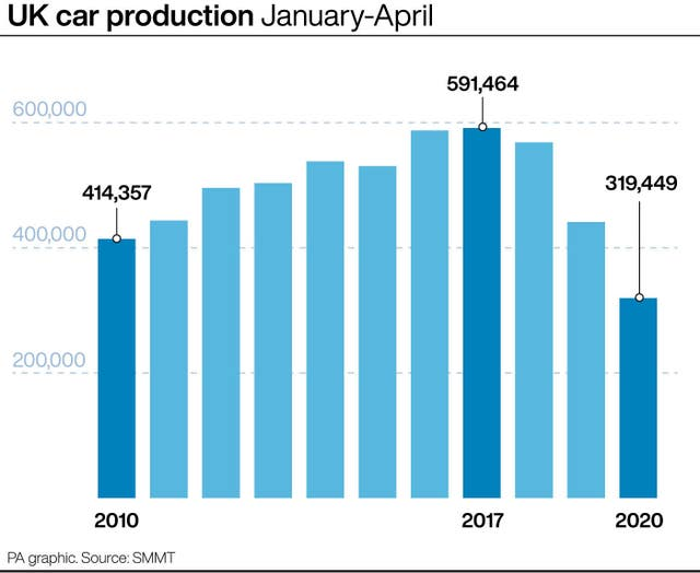 UK car production January-April