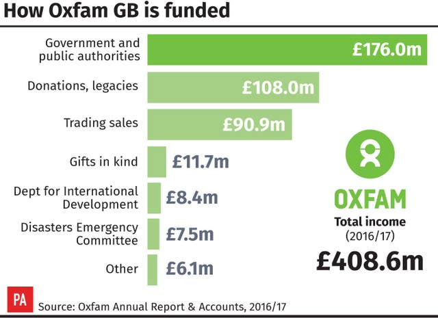 How Oxfam GB is funded. (PA Graphics)
