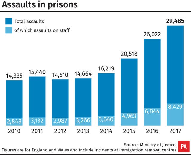 Assaults in prisons