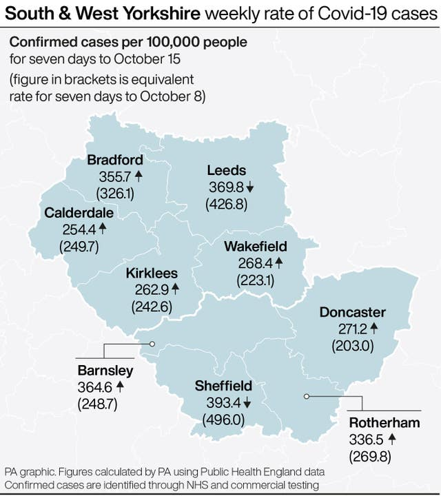 South and West Yorkshire weekly rate of Covid-19 cases