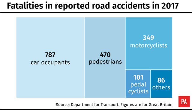 Fatalities in reported road accidents in 2017