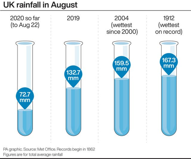 UK rainfall in August