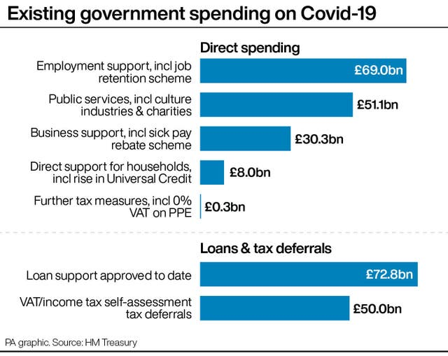 Existing government spending on Covid-19