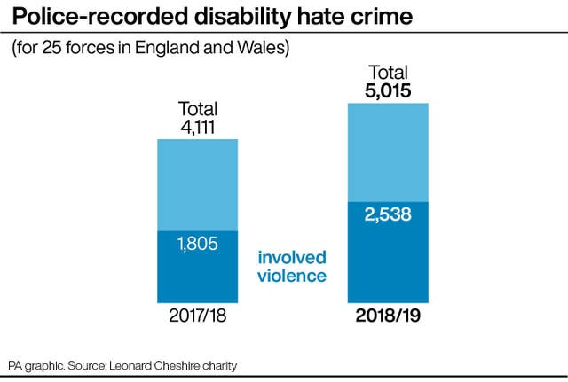 Police-recorded disability hate crime (for 25 forces in England and Wales)