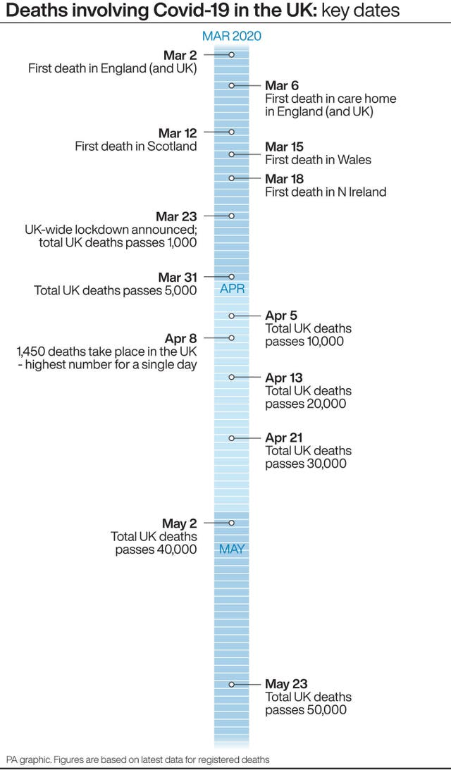 Six Months Since First Uk Covid Death Timeline Of Key Numbers Express Star