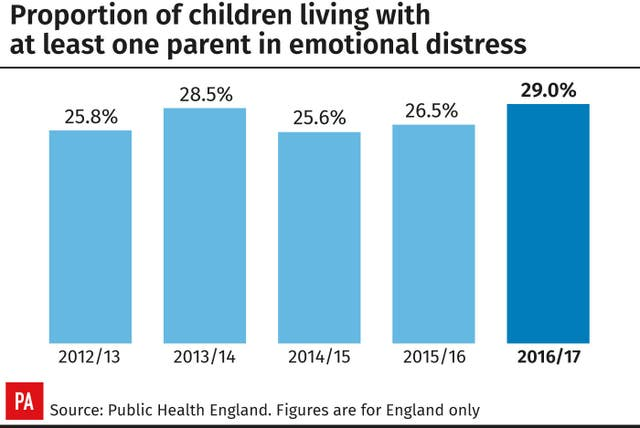 Proportion of children living with at least one parent in emotional distress.