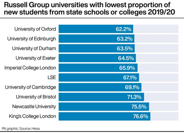 Russell Group universities with lowest proportion of new students from state schools or colleges 2019/20