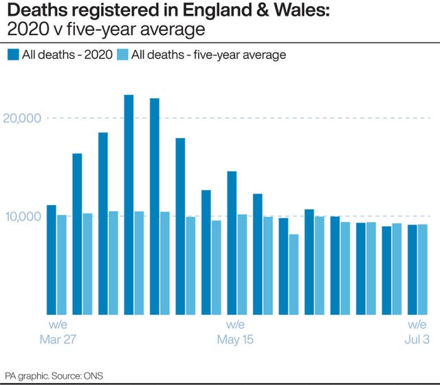 Deaths registered in England & Wales 2020 v five-year average.