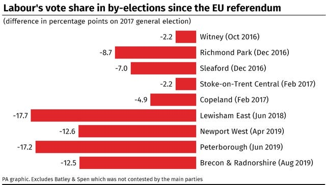 Labour's vote share in by-elections since the EU referendum