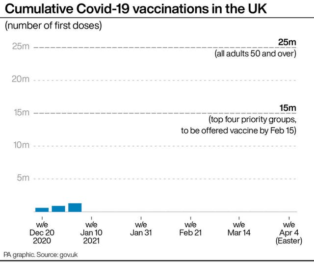 Cumulative Covid-19 vaccinations in the UK