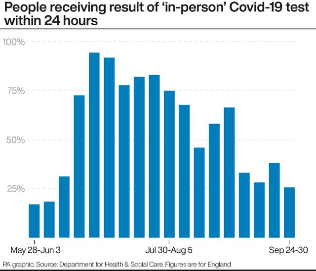 People receiving result of 'in-person' Covid-19 test within 24 hours