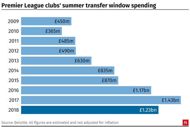 Spending in the transfer window fell for the first time in eight years.