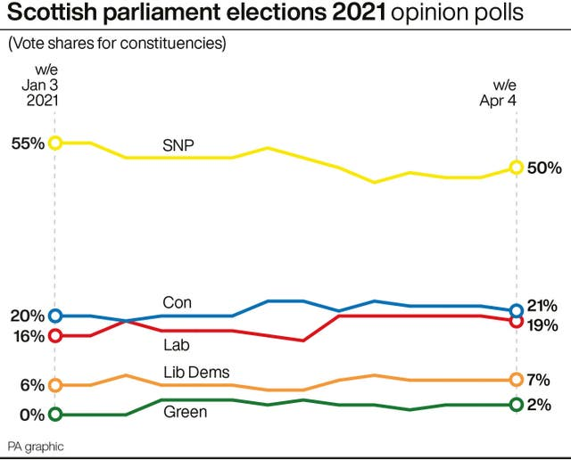 SCOTLAND Election