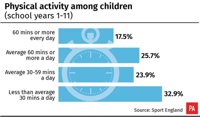 Physical activity among children