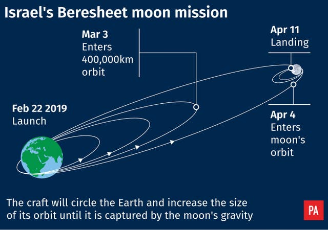 Israel's Beresheet moon mission