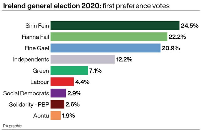 Ireland general election 2020: first preference votes.