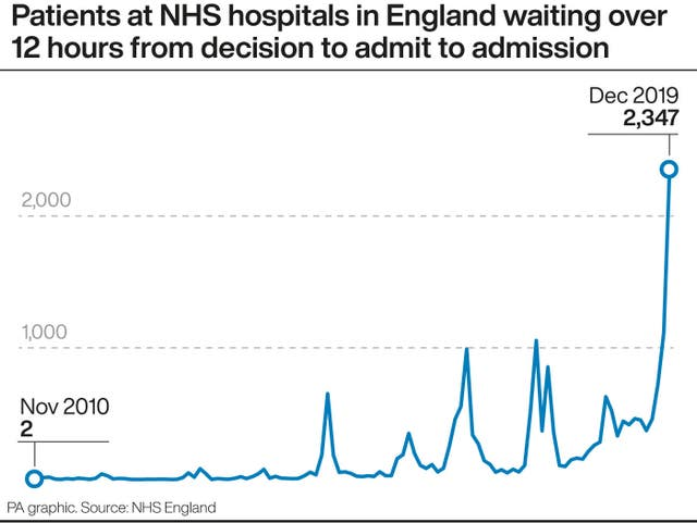 Patients at NHS hospitals in England waiting over 12 hours from decision to admit to admission