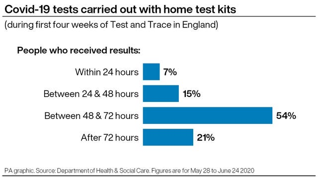 Time taken to receive Covid-19 test results in England using home test kits