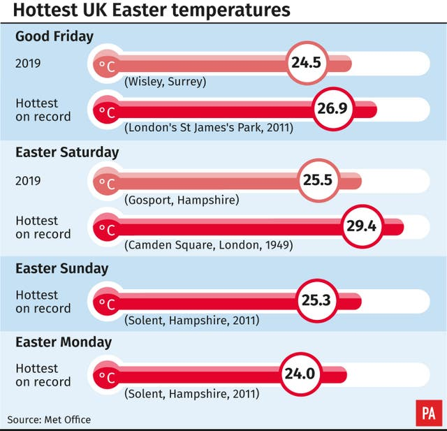 Hottest UK Easter temperatures