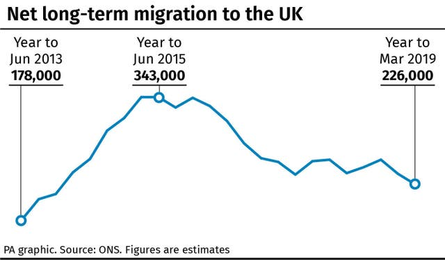 Net long-term migration to the UK