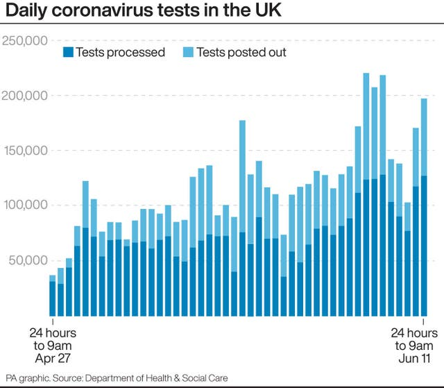 PA infographic about daily coronavirus tests in the UK