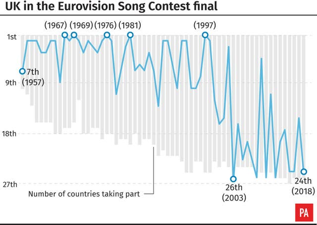 UK in the Eurovision Song Contest final