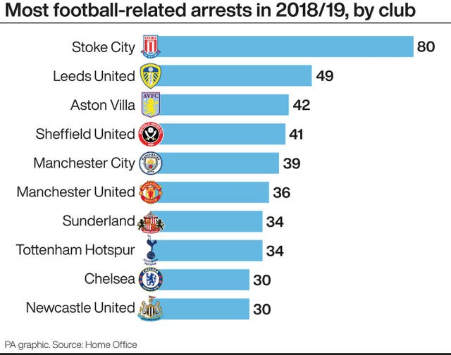Football-related arrests by club in 2018-19