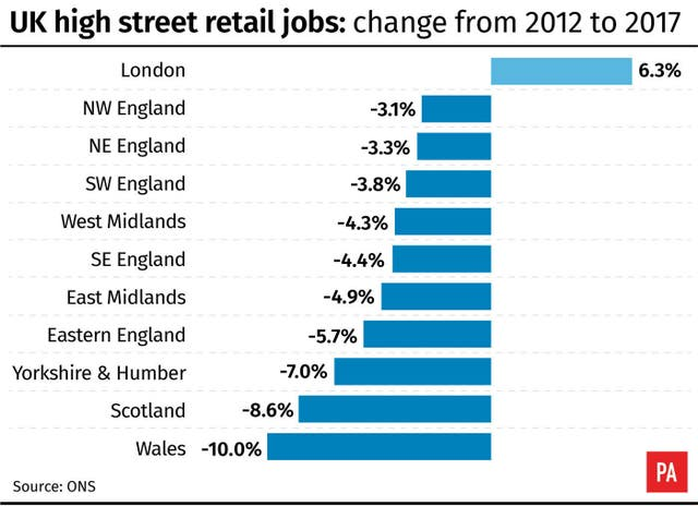 UK high street retail jobs: change from 2012 to 2017