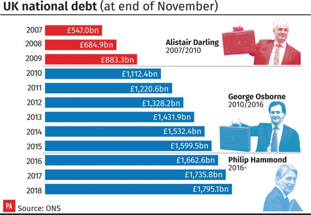 UK national debt (at end of November)