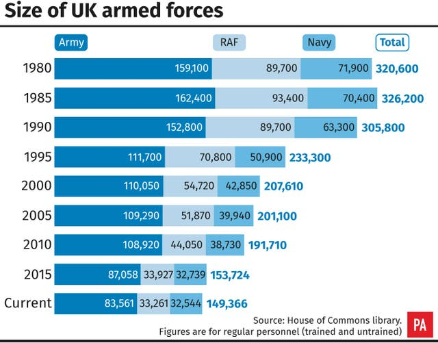 A graphic illustrating the size of UK armed forces (PA Graphics)
