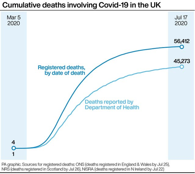 Cumulative deaths involving Covid-19 in the UK