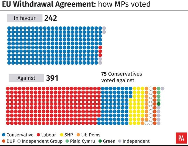 EU Withdrawal Agreement: how MPs voted