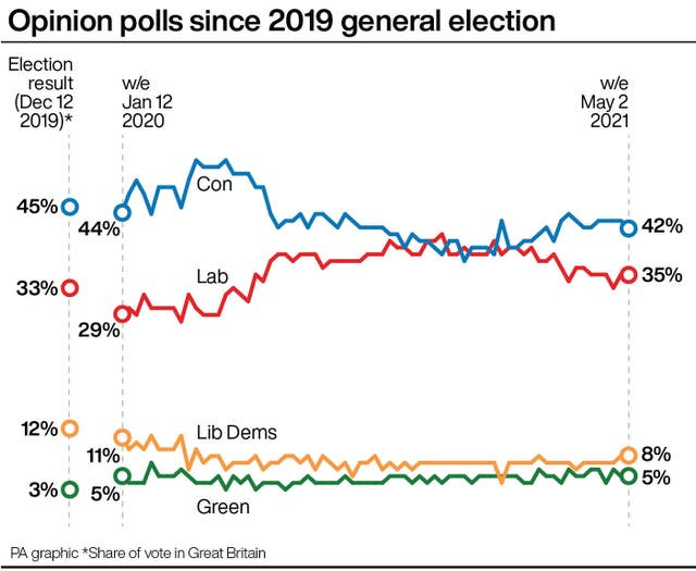 Opinion polls since 2019 general election