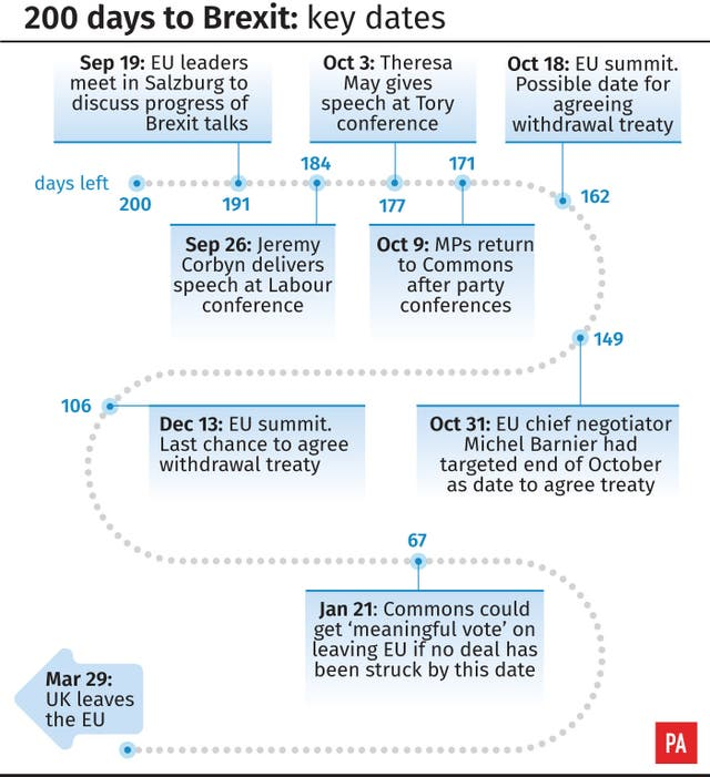200 days to Brexit: key dates