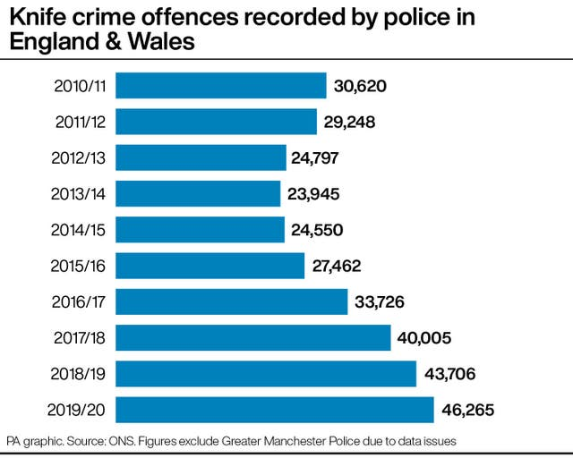 Knife crime offences recorded by police in England & Wales