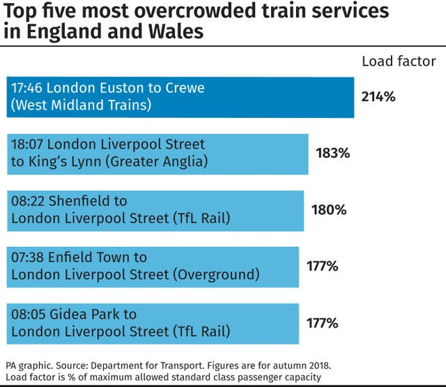 Top five most overcrowded train services in England and Wales