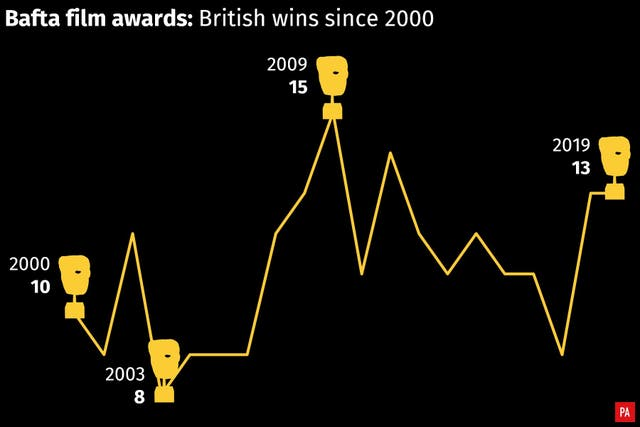 British wins at the Bafta film awards since 2000
