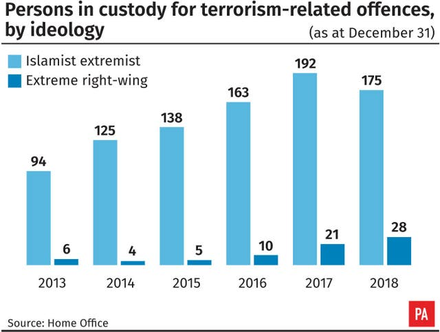 People in custody for terrorism-related offences by ideology