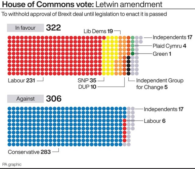 House of Commons vote – Letwin amendment