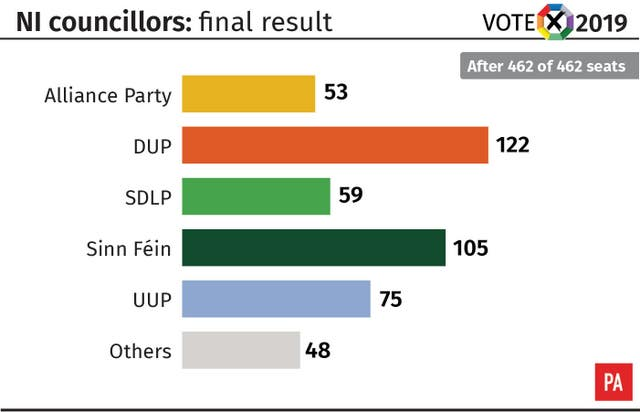 NI councillors: final result