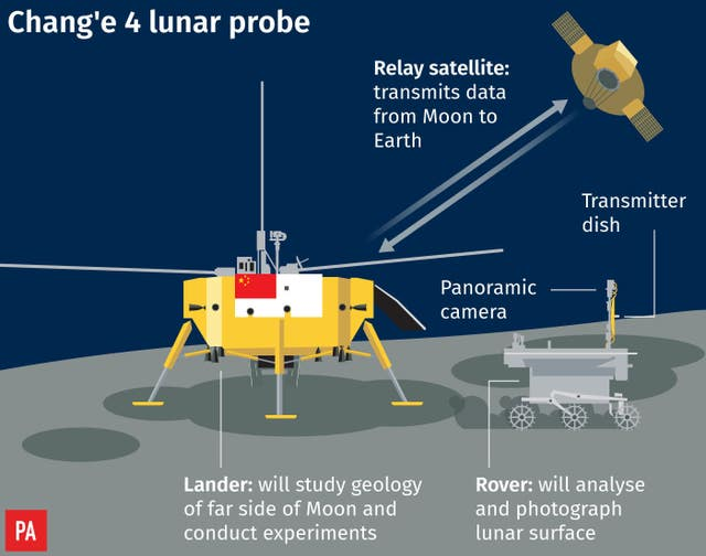 China's Chang'e 4 lunar probe has landed successfully on the dark side of the Moon