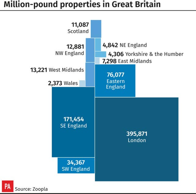 Million-pound properties in Great Britain