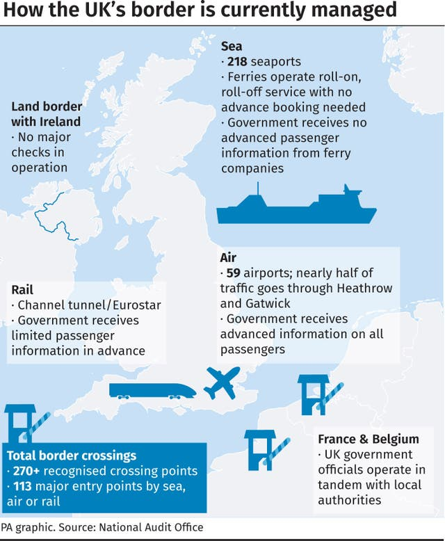 How the UK's border is currently managed