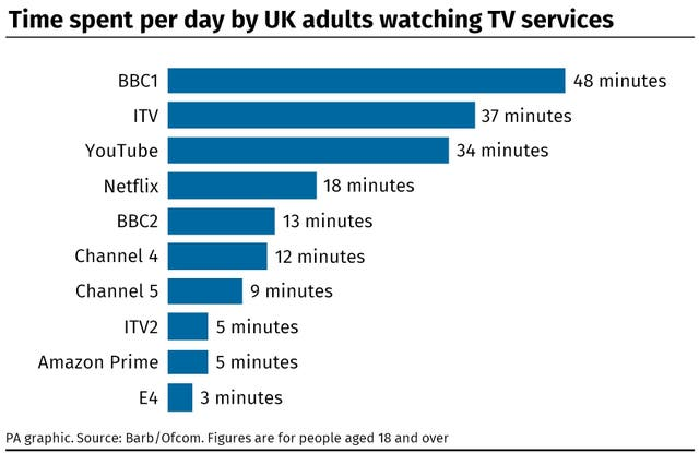 Half of UK homes subscribe to streaming services like Netflix, 2.44535303%, daily-dad%